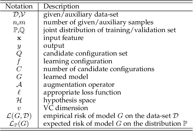 Figure 2 for Leave Zero Out: Towards a No-Cross-Validation Approach for Model Selection