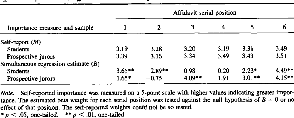 Table 1 Affidavit Importance by Affidavit Serial Position for the Civil Case