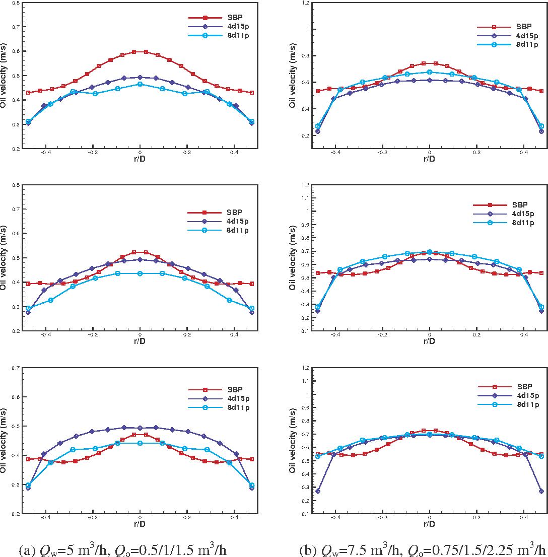 PDF] VOLUME FLOW RATE MEASUREMENT IN VERTICAL OIL-IN-WATER