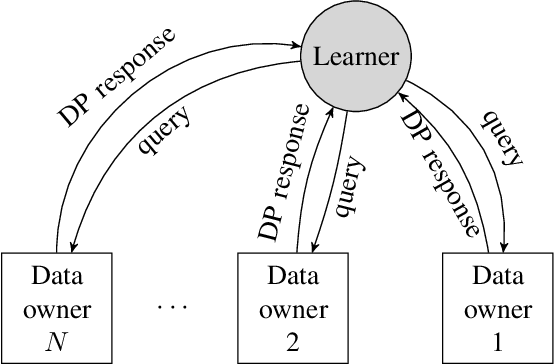 Figure 1 for The Value of Collaboration in Convex Machine Learning with Differential Privacy