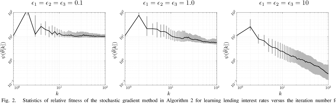 Figure 2 for The Value of Collaboration in Convex Machine Learning with Differential Privacy