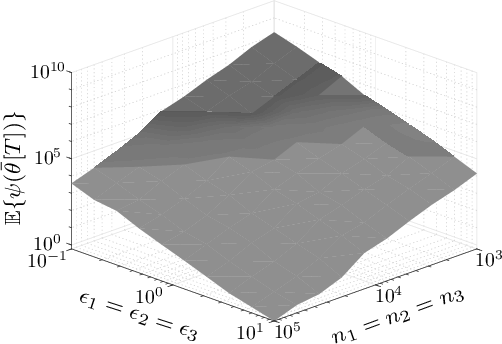 Figure 3 for The Value of Collaboration in Convex Machine Learning with Differential Privacy