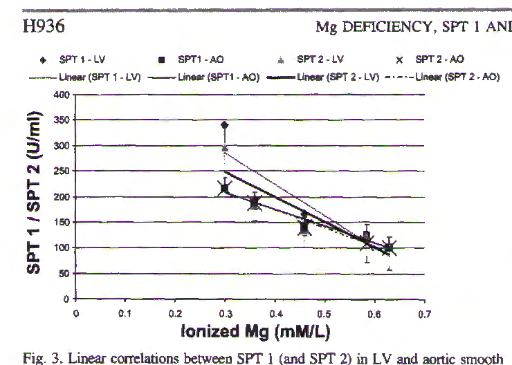 Fig. 3. Linear correlations between SPT I (and SPT 2) in LV and aortic smooth muscle and serum ionized magnesium levels in normal and MgD rats with and without Mg added to the drinking water. N = 10- 12 animals per group. AO, aortic. Bars are SEs. SPT 1-L V = dotted line with • (linear regression equation: y = - 0.0013x + 0.713; r = 0.82), SPT l-AO = dashed line with • (y = - 0.0029x + 0.913; r = 0.95), SPT2-LV =solid line with6{y = 0.016x + 0.733; r = 0.79), and SPT 2-AO = short/long dashed line [x{y = -0.00284 + 0.885); r = 0.97].