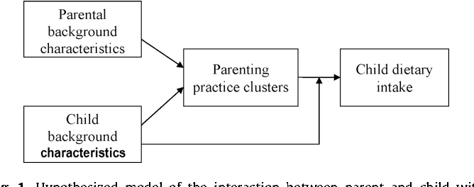 Fig. 1. Hypothesized model of the interaction between parent and child with respect to dietary intake, restrictive practice clusters and background characteristics.