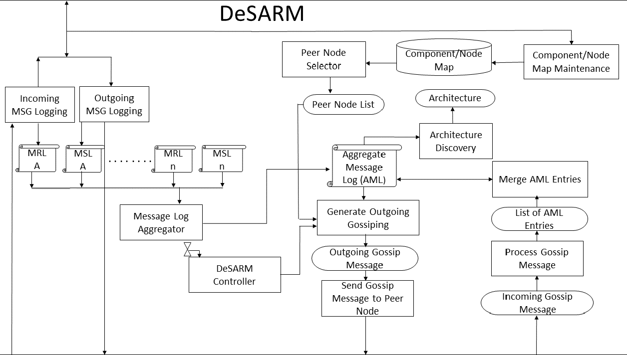 desarm a decentralized mechanism for discovering software