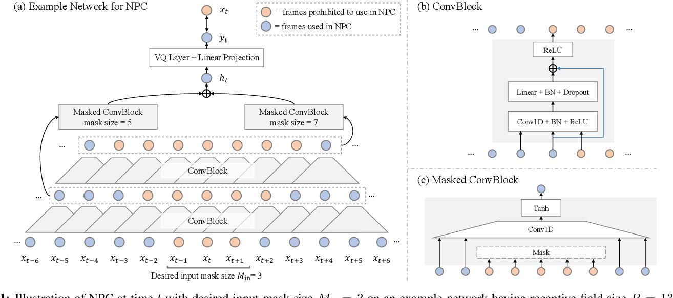 Figure 1 for Non-Autoregressive Predictive Coding for Learning Speech Representations from Local Dependencies