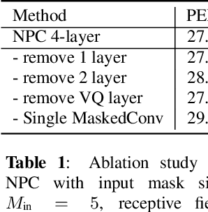Figure 2 for Non-Autoregressive Predictive Coding for Learning Speech Representations from Local Dependencies
