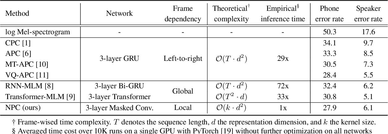 Figure 4 for Non-Autoregressive Predictive Coding for Learning Speech Representations from Local Dependencies