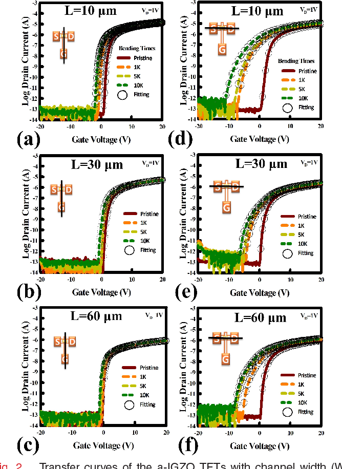 Figure 2 from Bending Stress Induced Performance Change in Plastic