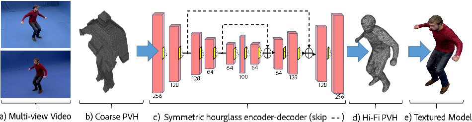 Figure 3 for Volumetric performance capture from minimal camera viewpoints