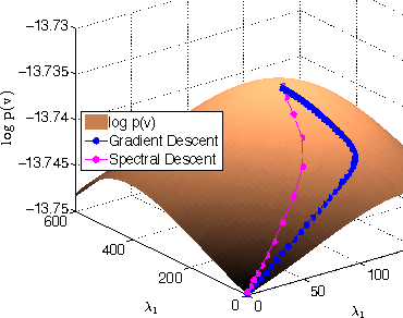 Figure 4 for Unifying the Stochastic Spectral Descent for Restricted Boltzmann Machines with Bernoulli or Gaussian Inputs