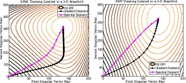 Figure 1 for Unifying the Stochastic Spectral Descent for Restricted Boltzmann Machines with Bernoulli or Gaussian Inputs