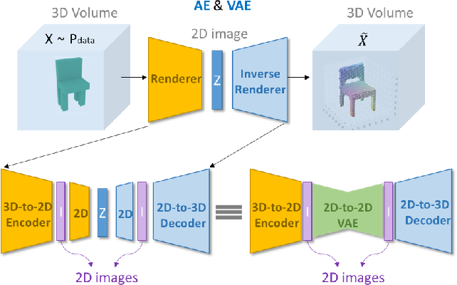 Figure 1 for Inverse Graphics: Unsupervised Learning of 3D Shapes from Single Images