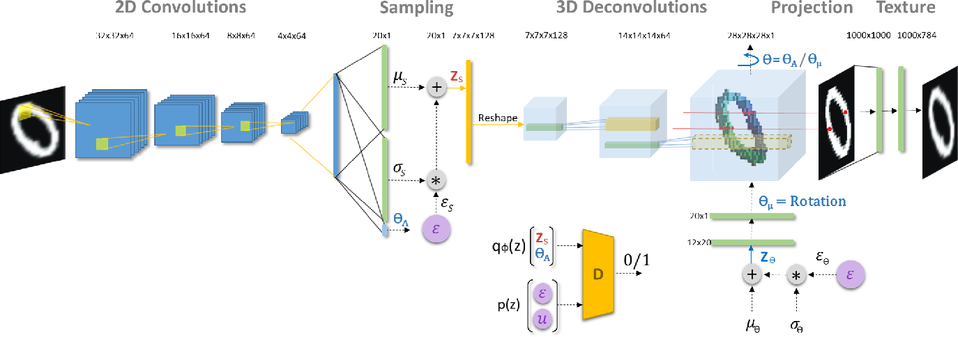 Figure 3 for Inverse Graphics: Unsupervised Learning of 3D Shapes from Single Images