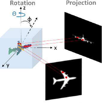 Figure 4 for Inverse Graphics: Unsupervised Learning of 3D Shapes from Single Images