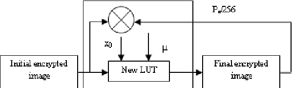 Figure 3. Chaotic Look-Up table encryption
