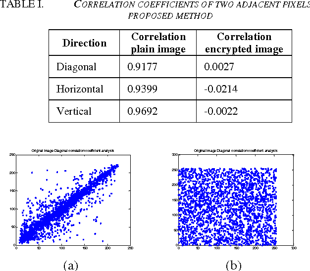TABLE I. CORRELATION COEFFICIENTS OF TWO ADJACENT PIXELS IN THE PROPOSED METHOD