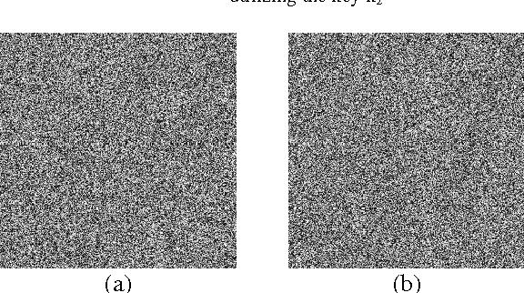 Figure 9. (a) Encrypted image utilizing the key k1, (b) encrypted image utilizing the key k2