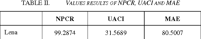TABLE II. VALUES RESULTS OF NPCR, UACI AND MAE