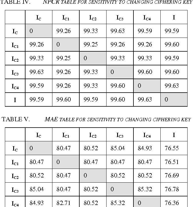 TABLE V. MAE TABLE FOR SENSITIVITY TO CHANGING CIPHERING KEY