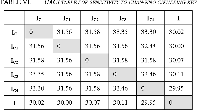 TABLE VI. UACI TABLE FOR SENSITIVITY TO CHANGING CIPHERING KEY