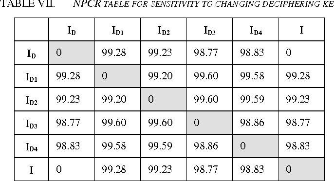 TABLE VII. NPCR TABLE FOR SENSITIVITY TO CHANGING DECIPHERING KEY