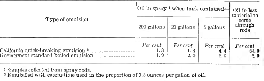 Table 11 from Petroleum Oils and Oil Emulsions as