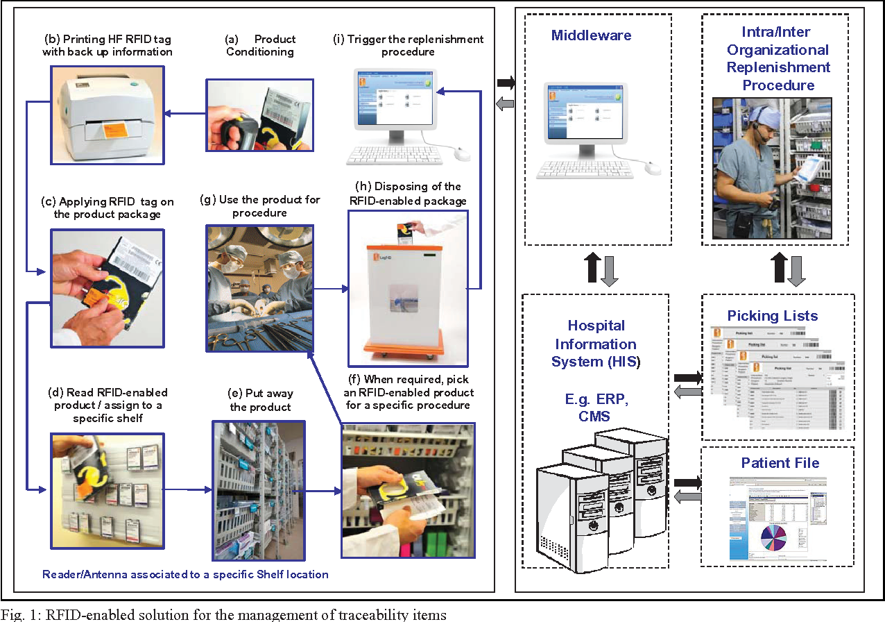 supply chain management at airbus implementing rfid technology essay 2014-11-3  information technology, inventory, rfid - what is supply chain management.