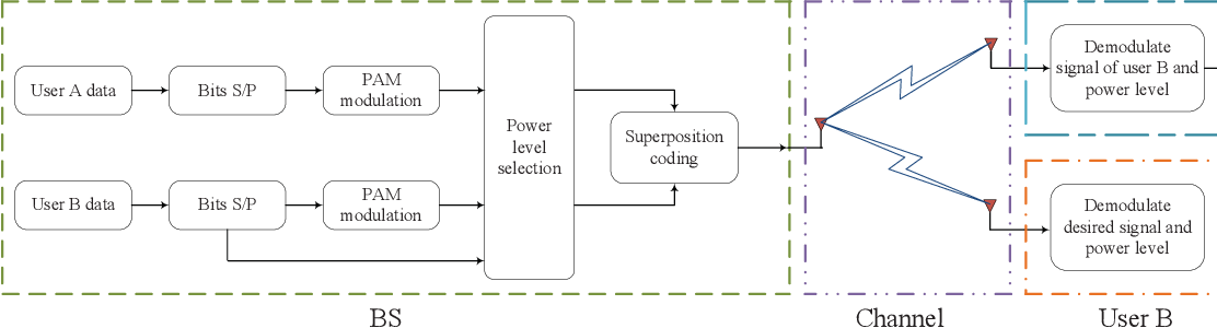 Figure 1 for Next-Generation Multiple Access Based on NOMA with Power Level Modulation