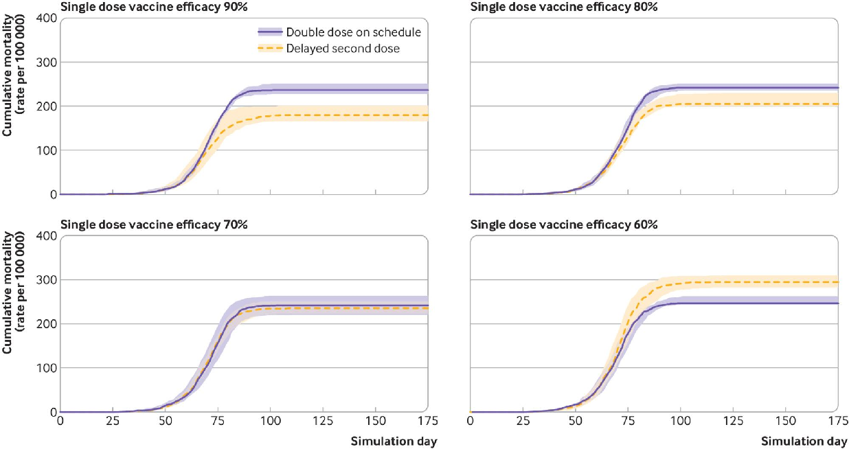 Figure 3 for DeepABM: Scalable, efficient and differentiable agent-based simulations via graph neural networks