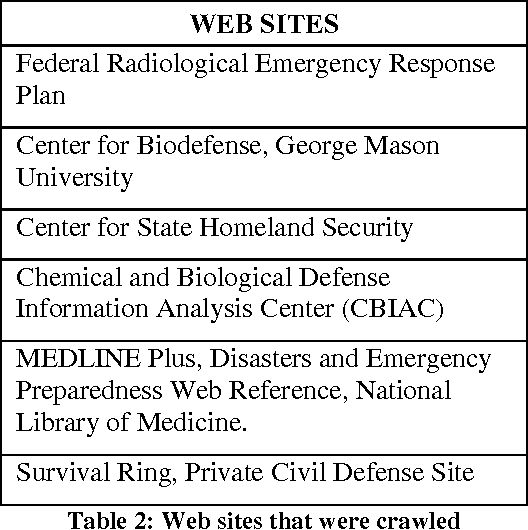 Automatic Extraction of Abbreviation for Emergency Management – Site Plan Abbreviations