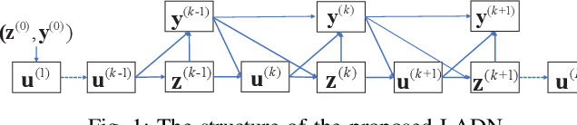 Figure 1 for ADMM-based Decoder for Binary Linear Codes Aided by Deep Learning