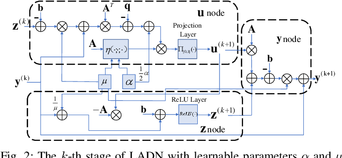 Figure 2 for ADMM-based Decoder for Binary Linear Codes Aided by Deep Learning