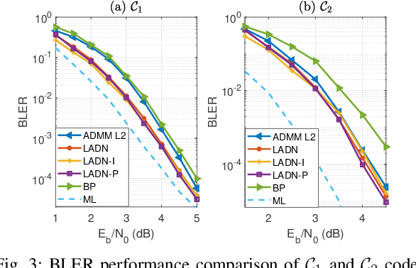 Figure 3 for ADMM-based Decoder for Binary Linear Codes Aided by Deep Learning