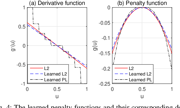 Figure 4 for ADMM-based Decoder for Binary Linear Codes Aided by Deep Learning