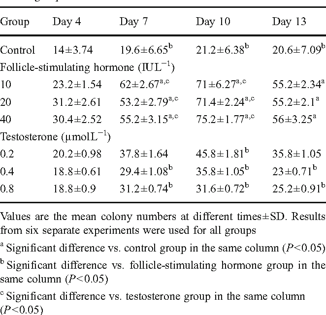 Table 1 Comparison of colony numbers between control and experimental groups