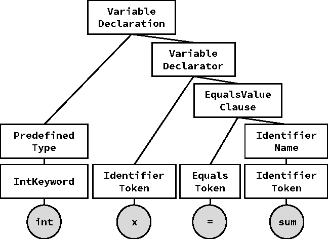 Figure 1 for Structured Generative Models of Natural Source Code