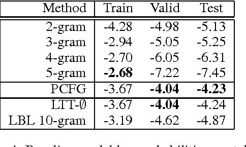 Figure 3 for Structured Generative Models of Natural Source Code