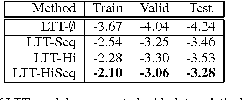 Figure 4 for Structured Generative Models of Natural Source Code