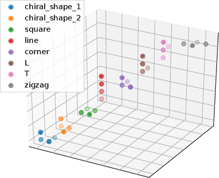 Figure 3 for Embed Me If You Can: A Geometric Perceptron