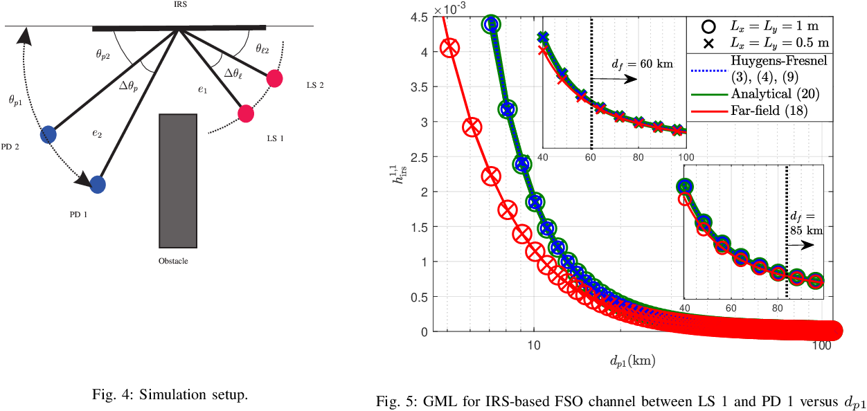 Figure 4 for Modeling and Design of IRS-Assisted Multi-Link FSO Systems