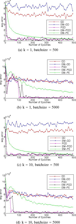 Figure 1 for Learning Boltzmann Machine with EM-like Method