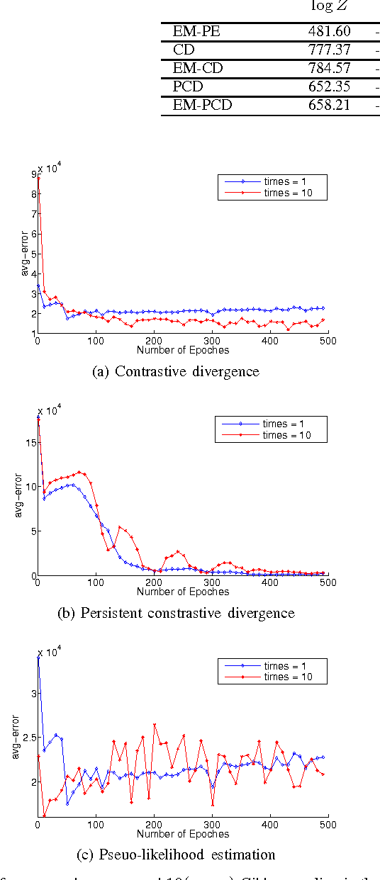 Figure 2 for Learning Boltzmann Machine with EM-like Method