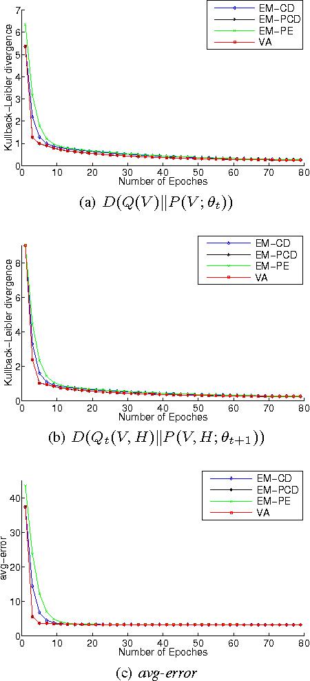 Figure 3 for Learning Boltzmann Machine with EM-like Method