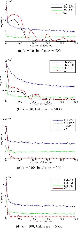 Figure 4 for Learning Boltzmann Machine with EM-like Method