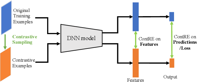 Figure 1 for Practical Assessment of Generalization Performance Robustness for Deep Networks via Contrastive Examples