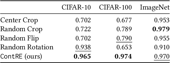 Figure 2 for Practical Assessment of Generalization Performance Robustness for Deep Networks via Contrastive Examples