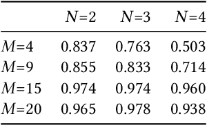 Figure 4 for Practical Assessment of Generalization Performance Robustness for Deep Networks via Contrastive Examples