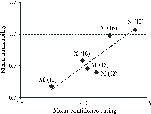 Figure 4. Scatter-graph of mean nameability versus mean confidence rating for data averaged for all combinations of colour-set type and size. Key: Nönameable; Mömatched; Xödiscriminable. Set size is shown in parentheses and the line of best fit is also shown.