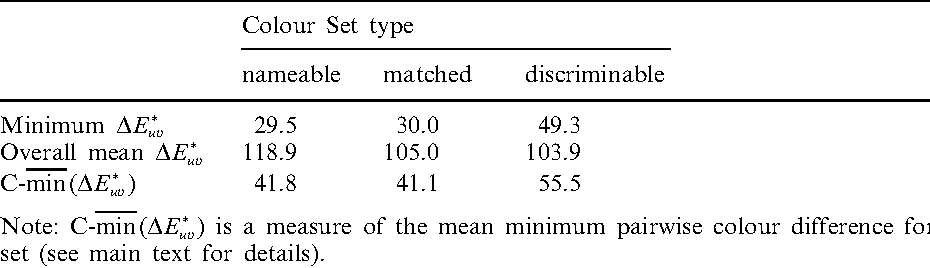 Table 1. Summary colorimetric difference data for the twelve-member colour sets.